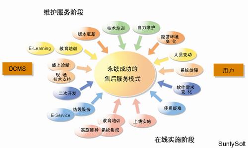 鼎捷软件服务体系图