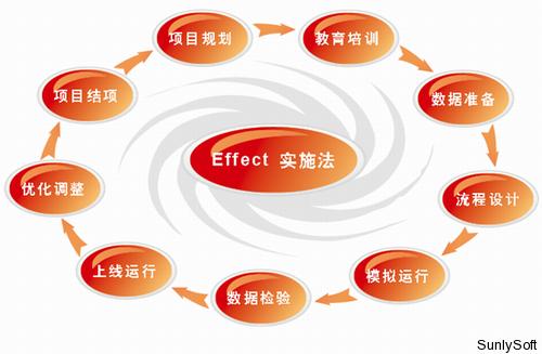 Effect 实施法图示