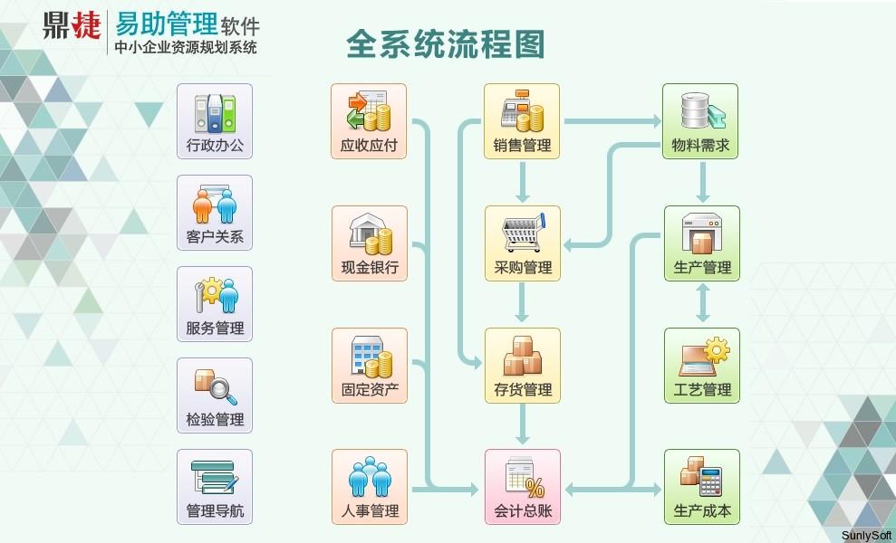 易助ERP-易助ERP软件,苏州易助软件 0512-66380084