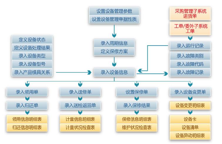 易飞erp软件设备管理子系统