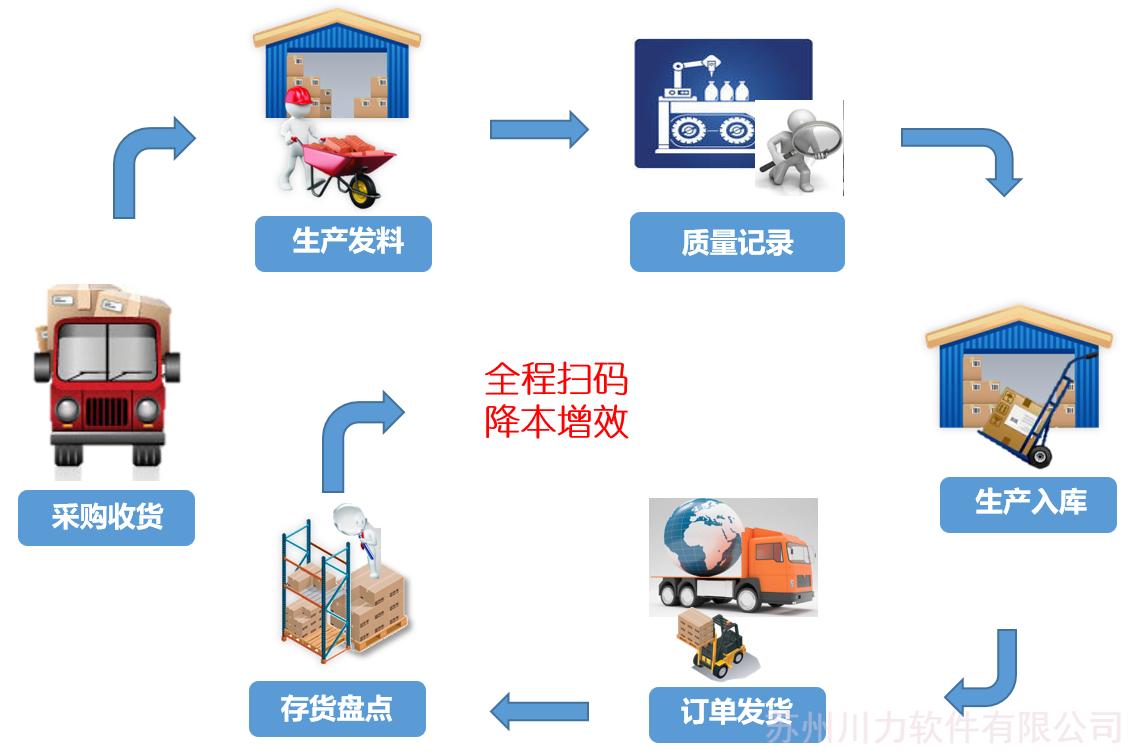 条码管理系统,扫码管理出库入库,WMS系统,仓库扫码管理系统,生产扫码系统,条码系统,扫码管理系统
