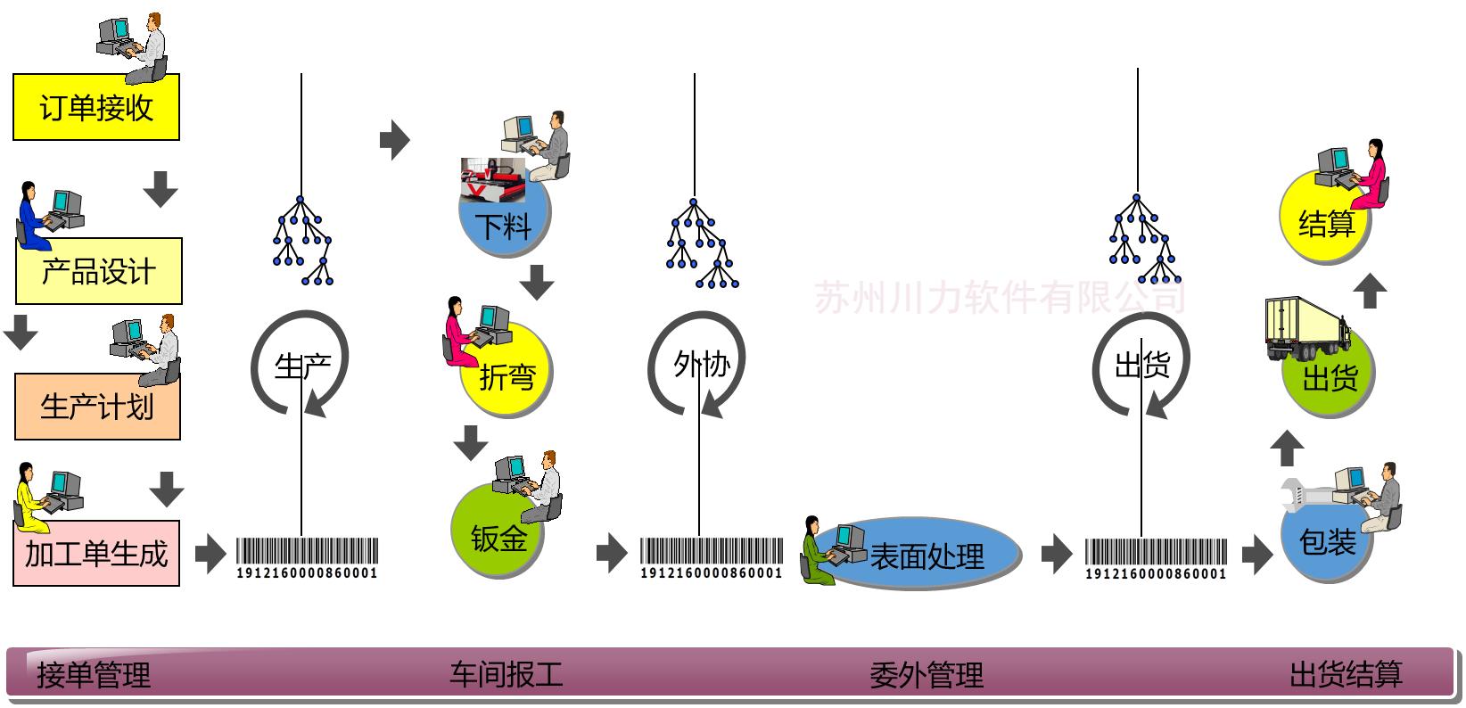 钣金厂ERP系统|钣金厂项目管理系统|钣金车间管理系统|钣金现场管理系统|项目钣金管理系统